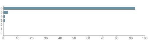 Chart?cht=bhs&chs=500x140&chbh=10&chco=6f92a3&chxt=x,y&chd=t:93,3,1,1,0,0,0&chm=t+93%,333333,0,0,10|t+3%,333333,0,1,10|t+1%,333333,0,2,10|t+1%,333333,0,3,10|t+0%,333333,0,4,10|t+0%,333333,0,5,10|t+0%,333333,0,6,10&chxl=1:|other|indian|hawaiian|asian|hispanic|black|white